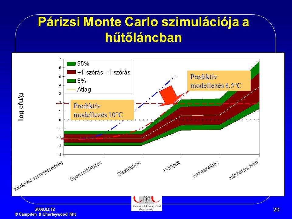 2008.03.12 © Campden & Chorleywood Kht 20 Párizsi Monte Carlo szimulációja a hűtőláncban Prediktív modellezés 10°C Prediktív modellezés 8,5°C