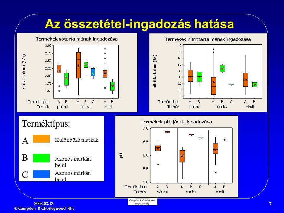 2008.03.12 © Campden & Chorleywood Kht 7 Az összetétel-ingadozás hatása Terméktípus: A B C Különböző márkák Azonos márkán belül