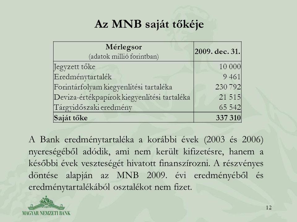 Az MNB saját tőkéje 12 A Bank eredménytartaléka a korábbi évek (2003 és 2006) nyereségéből adódik, ami nem került kifizetésre, hanem a későbbi évek veszteségét hivatott finanszírozni.
