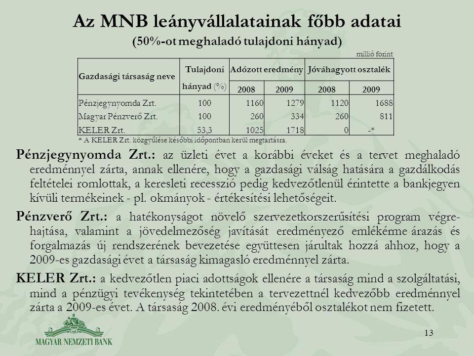 Az MNB leányvállalatainak főbb adatai (50%-ot meghaladó tulajdoni hányad) 13 millió forint Gazdasági társaság neve TulajdoniAdózott eredményJóváhagyott osztalék hányad (%) 2008200920082009 Pénzjegynyomda Zrt.1001160127911201688 Magyar Pénzverő Zrt.100260334260811 KELER Zrt.53,3102517180-* * A KELER Zrt.