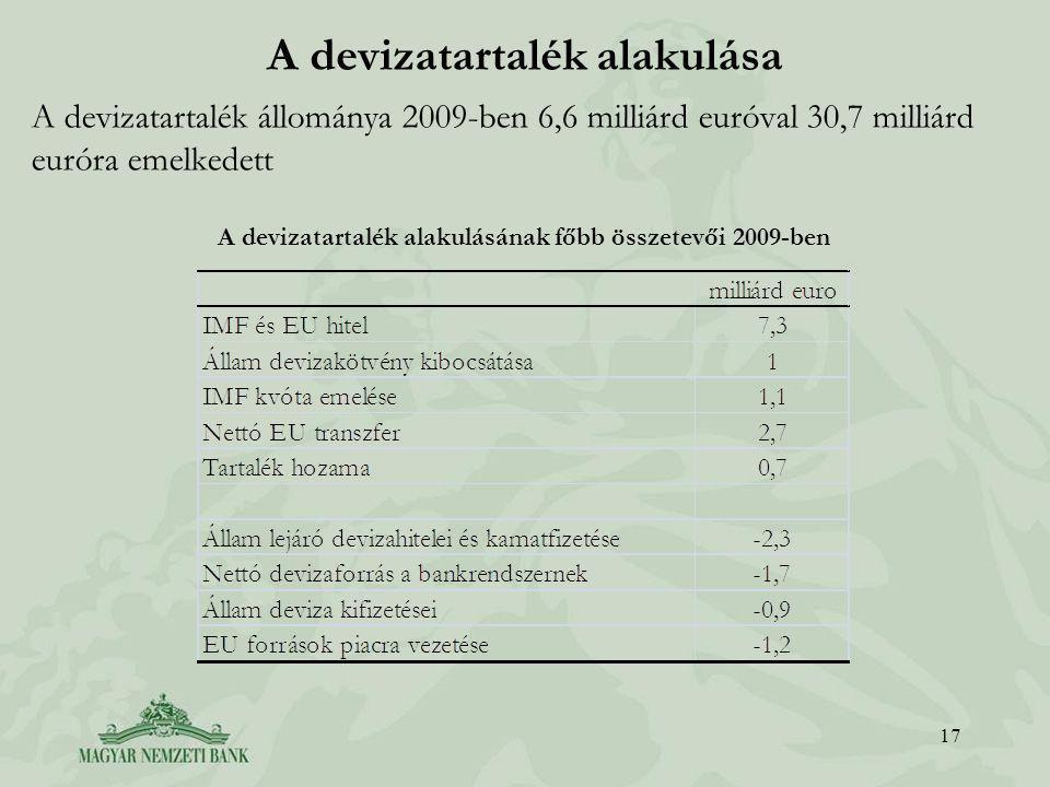 A devizatartalék alakulása A devizatartalék állománya 2009-ben 6,6 milliárd euróval 30,7 milliárd euróra emelkedett A devizatartalék alakulásának főbb összetevői 2009-ben 17