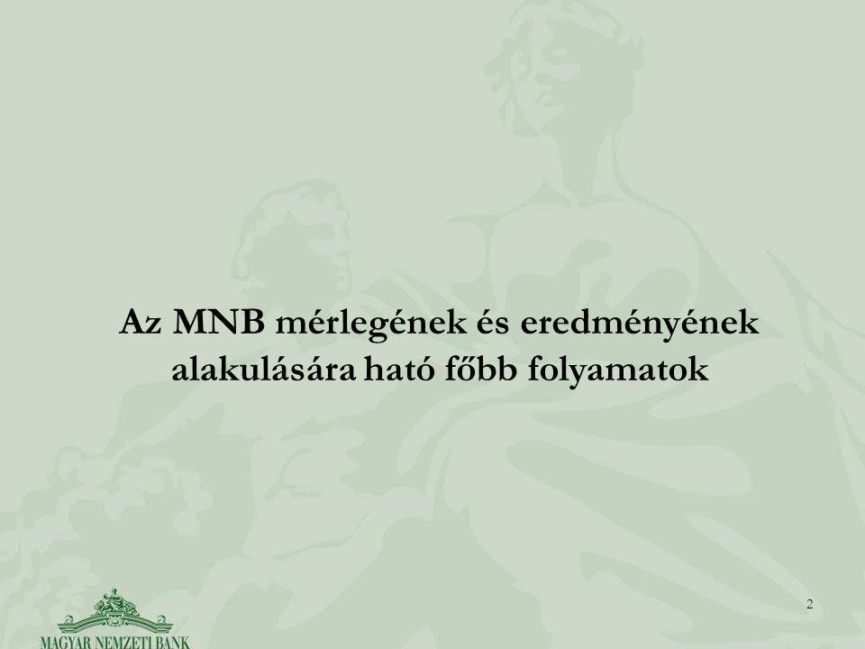 2 Az MNB mérlegének és eredményének alakulására ható főbb folyamatok
