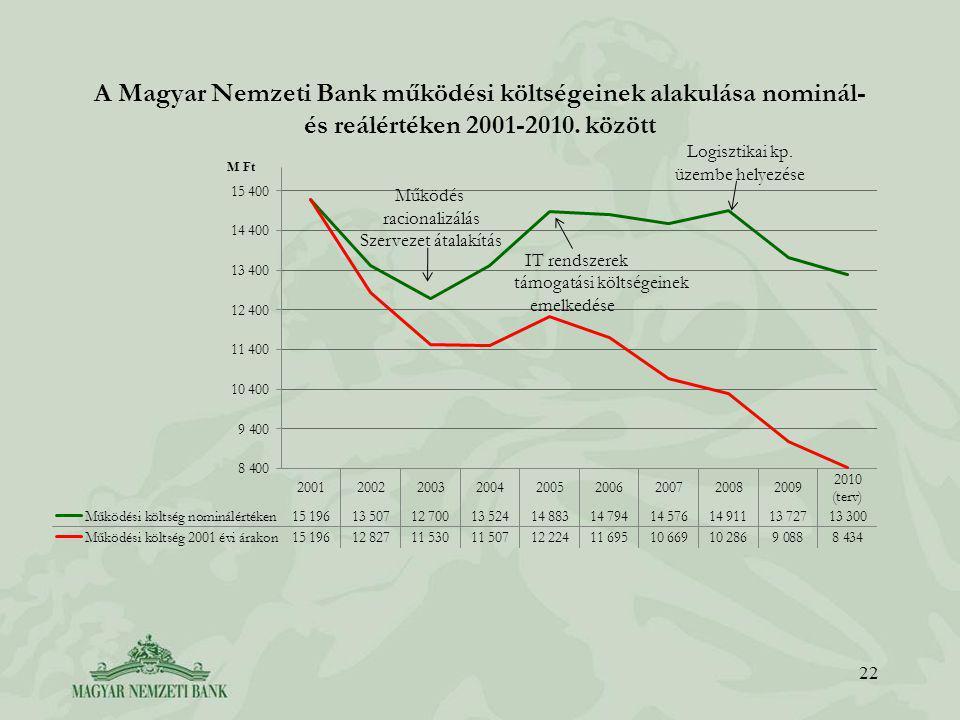 A Magyar Nemzeti Bank működési költségeinek alakulása nominál- és reálértéken 2001-2010.