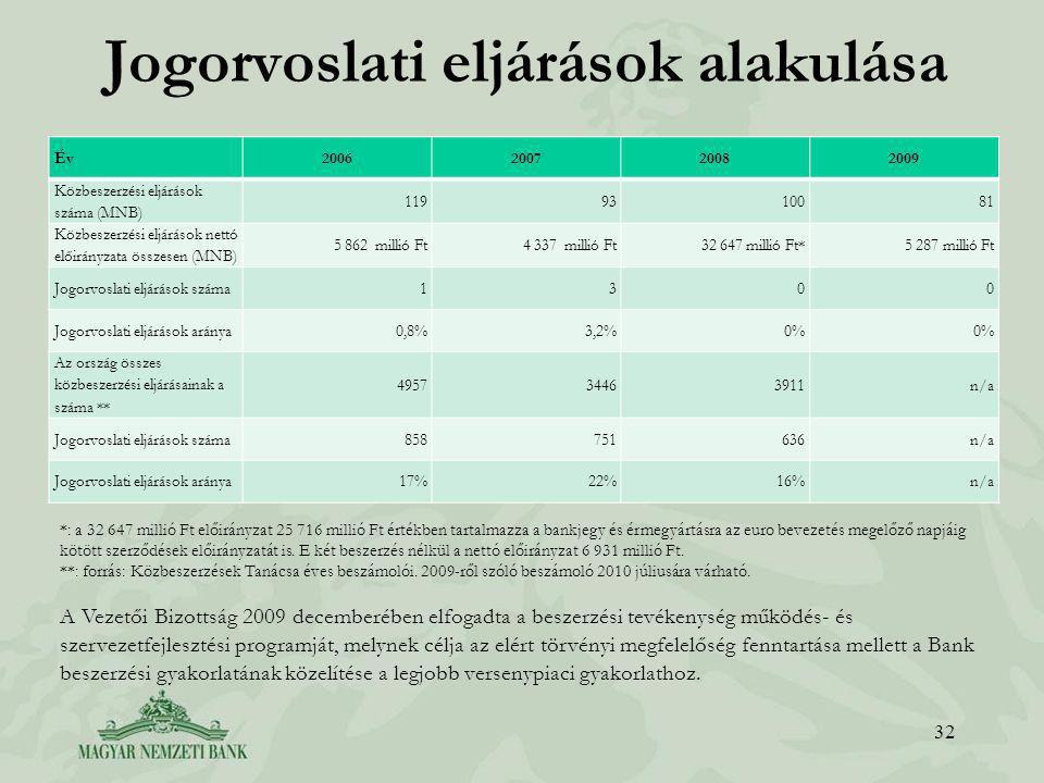 Jogorvoslati eljárások alakulása Év2006200720082009 Közbeszerzési eljárások száma (MNB) 1199310081 Közbeszerzési eljárások nettó előirányzata összesen (MNB) 5 862 millió Ft4 337 millió Ft32 647 millió Ft*5 287 millió Ft Jogorvoslati eljárások száma1300 Jogorvoslati eljárások aránya0,8%3,2%0% Az ország összes közbeszerzési eljárásainak a száma ** 495734463911n/a Jogorvoslati eljárások száma858751636n/a Jogorvoslati eljárások aránya17%22%16%n/a 32 *: a 32 647 millió Ft előirányzat 25 716 millió Ft értékben tartalmazza a bankjegy és érmegyártásra az euro bevezetés megelőző napjáig kötött szerződések előirányzatát is.