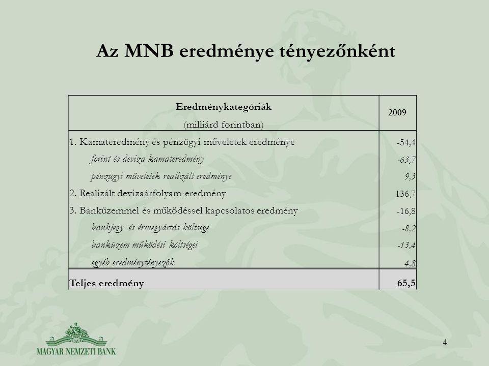 Az MNB eredménye tényezőnként 4 Eredménykategóriák 2009 (milliárd forintban) 1.