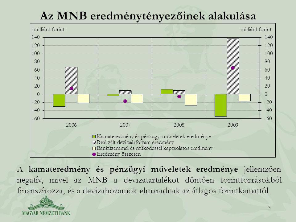Az MNB eredménytényezőinek alakulása 5 A kamateredmény és pénzügyi műveletek eredménye jellemzően negatív, mivel az MNB a devizatartalékot döntően forintforrásokból finanszírozza, és a devizahozamok elmaradnak az átlagos forintkamattól.