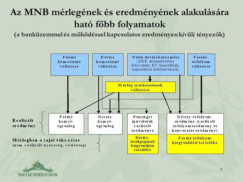 Az MNB mérlegének és eredményének alakulására ható főbb folyamatok (a banküzemmel és működéssel kapcsolatos eredményen kívüli tényezők) 7