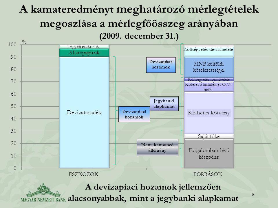 A kamateredményt meghatározó mérlegtételek megoszlása a mérlegfőösszeg arányában (2009.