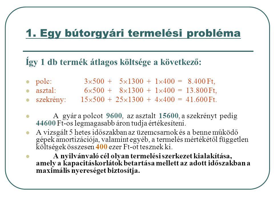 1. Egy bútorgyári termelési probléma Így 1 db termék átlagos költsége a következő:  polc: 3  500 + 5  1300 + 1  400 = 8.400 Ft,  asztal: 6  500