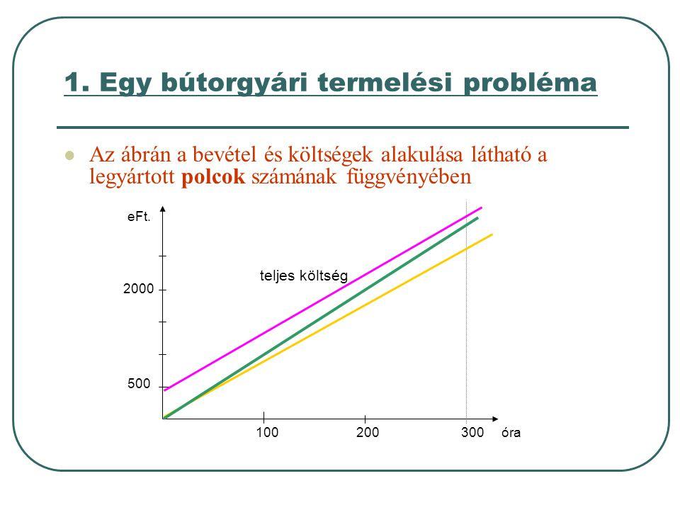 1. Egy bútorgyári termelési probléma  Az ábrán a bevétel és költségek alakulása látható a legyártott polcok számának függvényében 100 200 300 óra 500