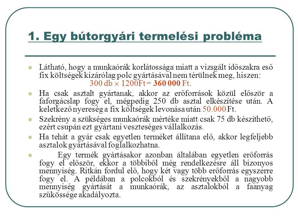1. Egy bútorgyári termelési probléma  Látható, hogy a munkaórák korlátossága miatt a vizsgált időszakra eső fix költségek kizárólag polc gyártásával