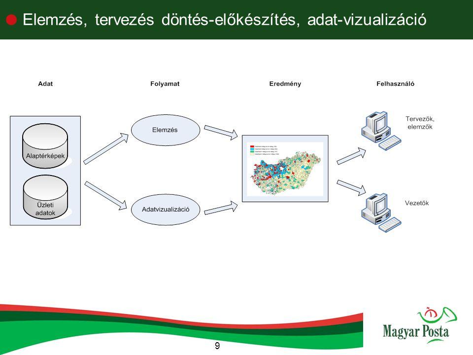 9  Elemzés, tervezés döntés-előkészítés, adat-vizualizáció