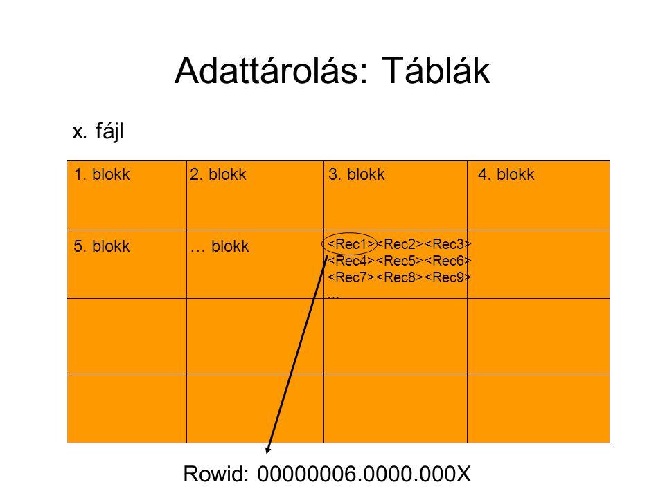 Adattárolás: Táblák x. fájl 1. blokk 5. blokk 2. blokk3. blokk4. blokk … blokk … Rowid: 00000006.0000.000X