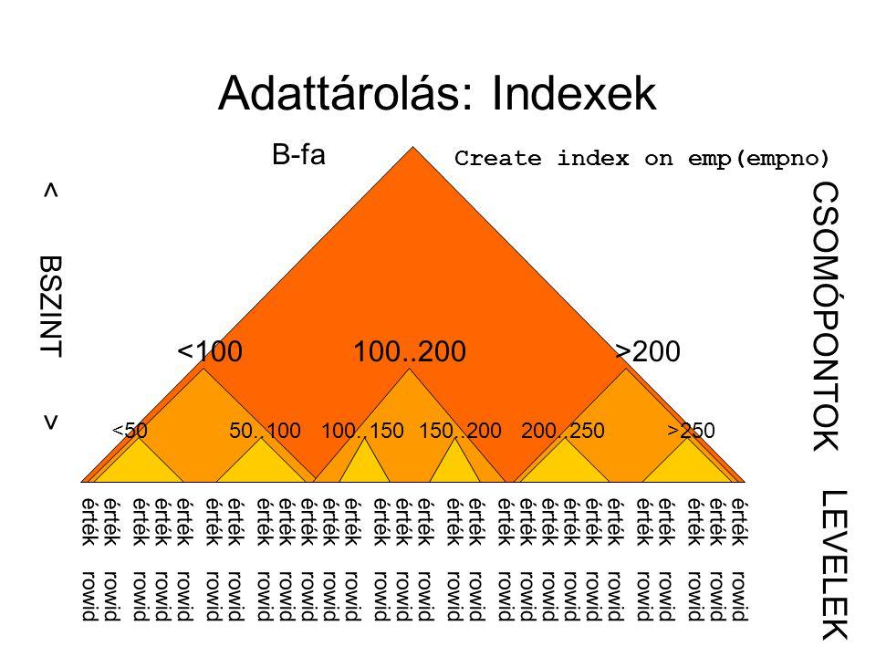 Adattárolás: Indexek B-fa Create index on emp(empno) 200 250 érték rowid CSOMÓPONTOK LEVELEK