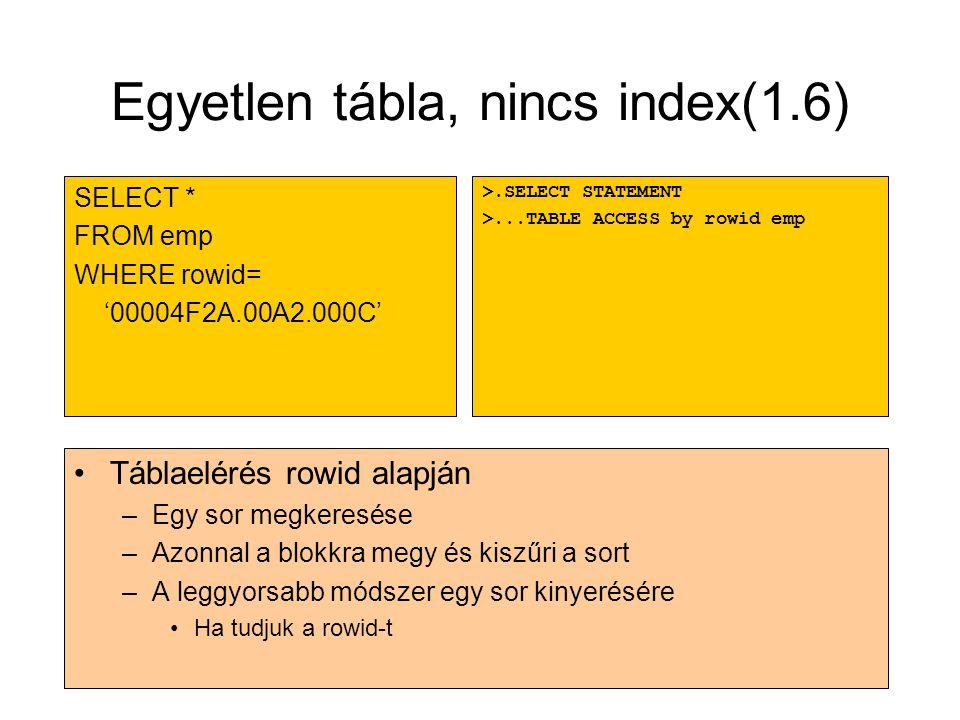 Egyetlen tábla, nincs index(1.6) •Táblaelérés rowid alapján –Egy sor megkeresése –Azonnal a blokkra megy és kiszűri a sort –A leggyorsabb módszer egy
