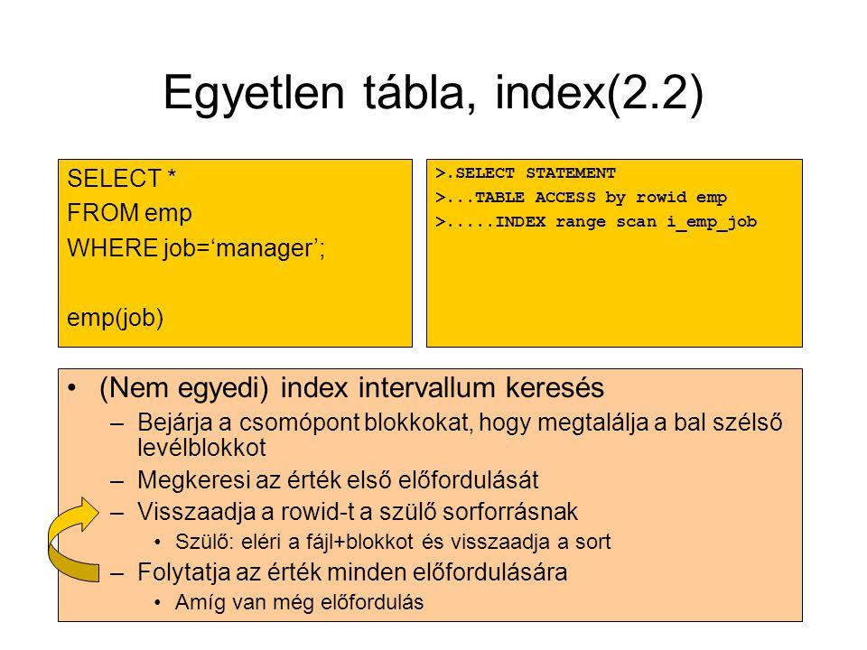 Egyetlen tábla, index(2.2) •(Nem egyedi) index intervallum keresés –Bejárja a csomópont blokkokat, hogy megtalálja a bal szélső levélblokkot –Megkeres