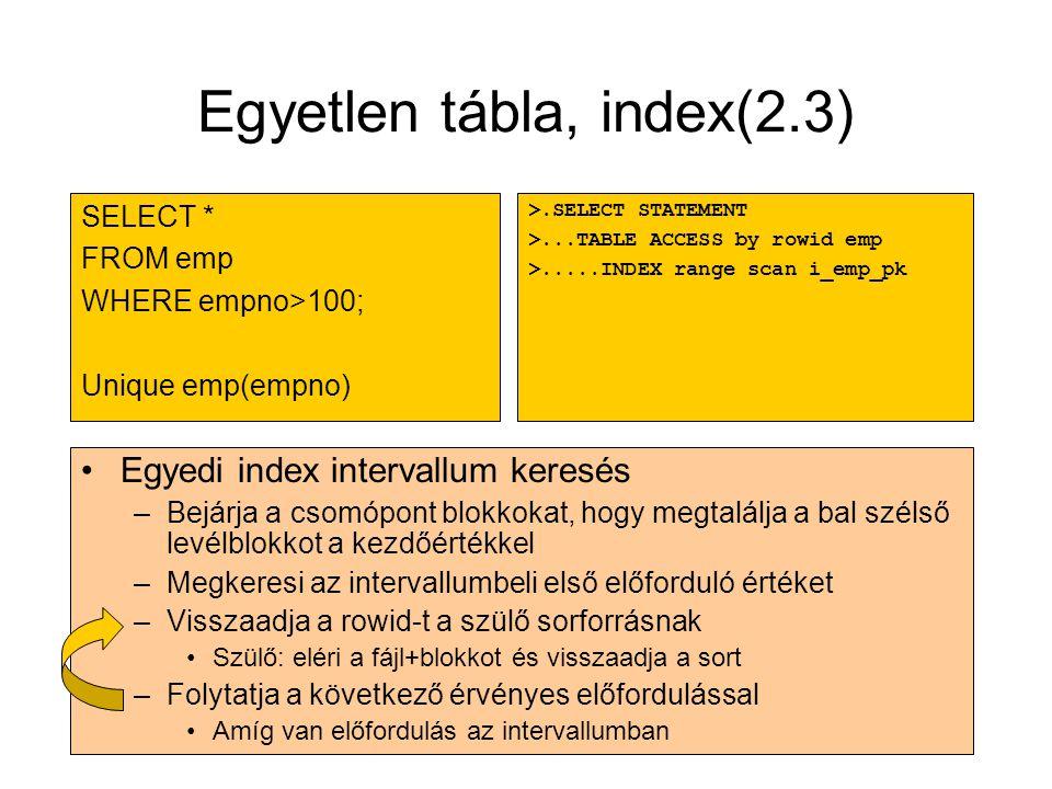 Egyetlen tábla, index(2.3) •Egyedi index intervallum keresés –Bejárja a csomópont blokkokat, hogy megtalálja a bal szélső levélblokkot a kezdőértékkel