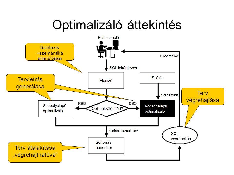 """Optimalizáló áttekintés Szintaxis +szemantika ellenőrzése Tervleírás generálása Terv átalakítása """"végrehajthatóvá"""" Terv végrehajtása"""