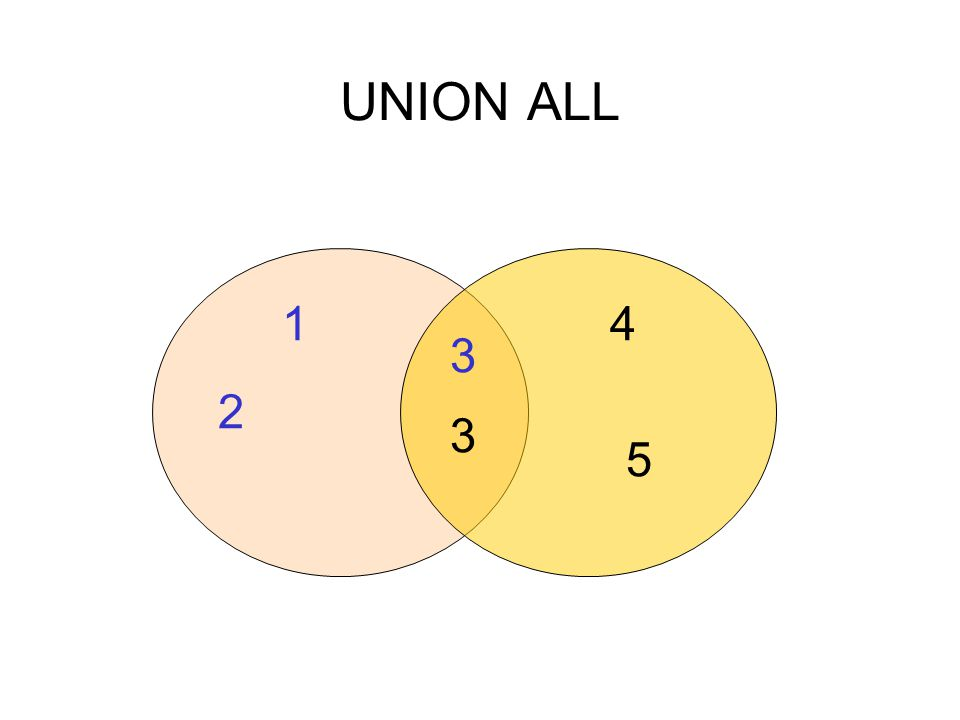 UNION ALL 3 3 5 4 2 1