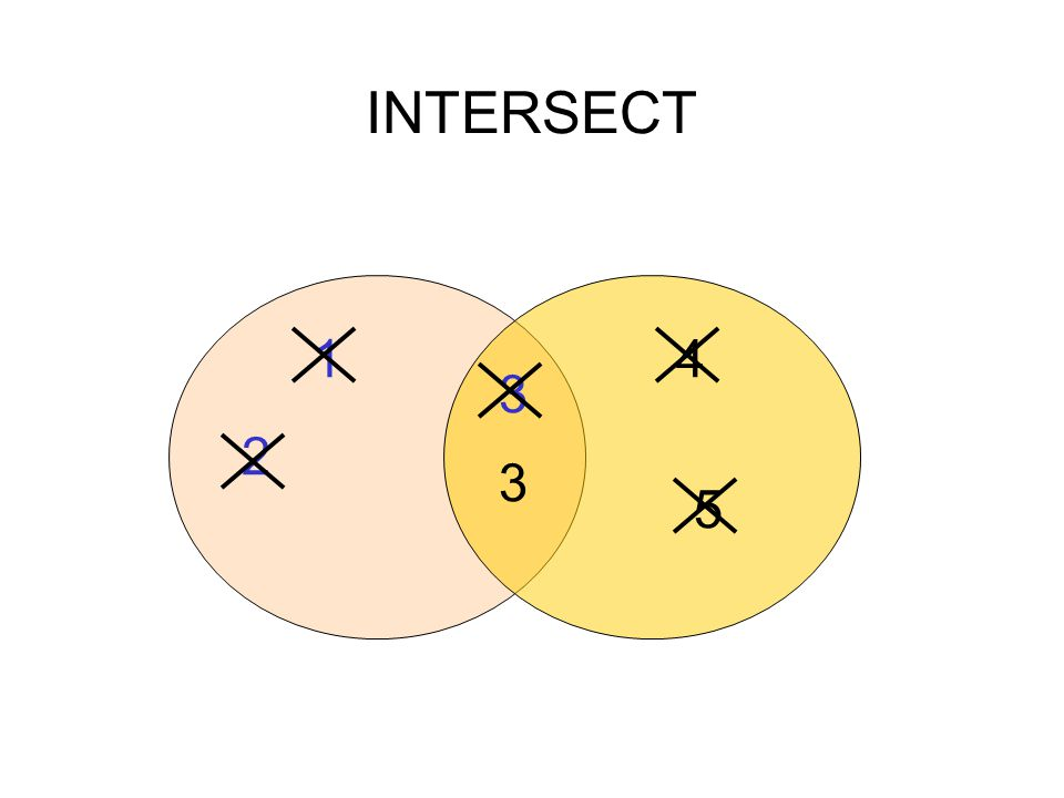 INTERSECT 3 3 5 4 2 1