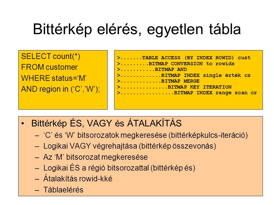 Bittérkép elérés, egyetlen tábla •Bittérkép ÉS, VAGY és ÁTALAKÍTÁS –'C' és 'W' bitsorozatok megkeresése (bittérképkulcs-iteráció) –Logikai VAGY végreh