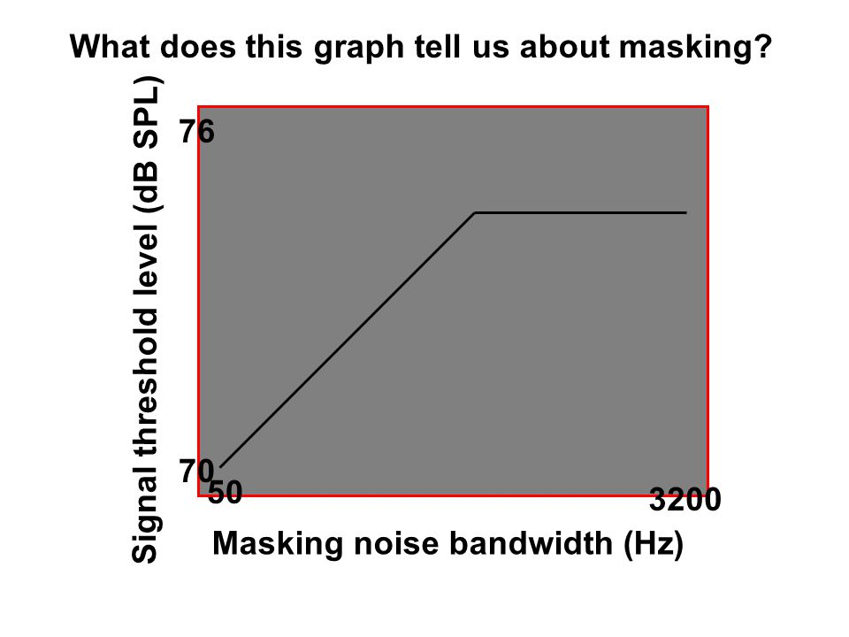 Masking: The amount/process by which the threshold of audibility for one sound is raised by the presence of another sound.