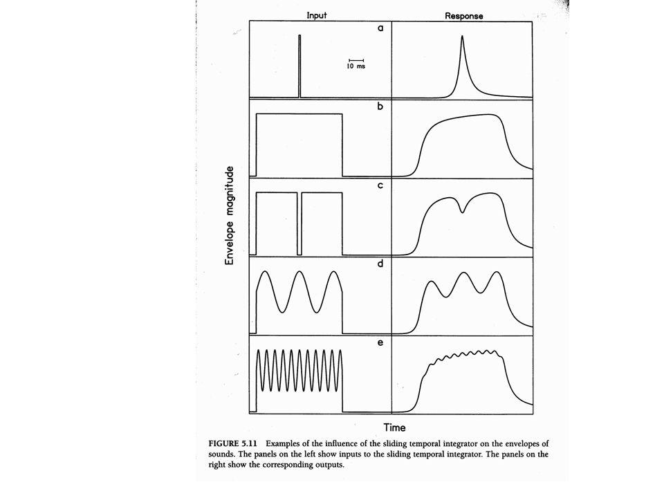 Időbeli integràció (track 21) -- de mi tortenik ha a jel hosszu? == csusztatott időablak (RoEx-rounded exponential, vagy mas exp fuggveny)