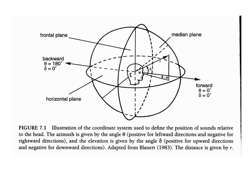 2. A hallàsi rendszer egyszerű: -- idővàlasz frekvenciaszerinti rezgésre vezethető – nem egeszen -- idővàlasz hossza a sàvszűrő szelességével arànyos
