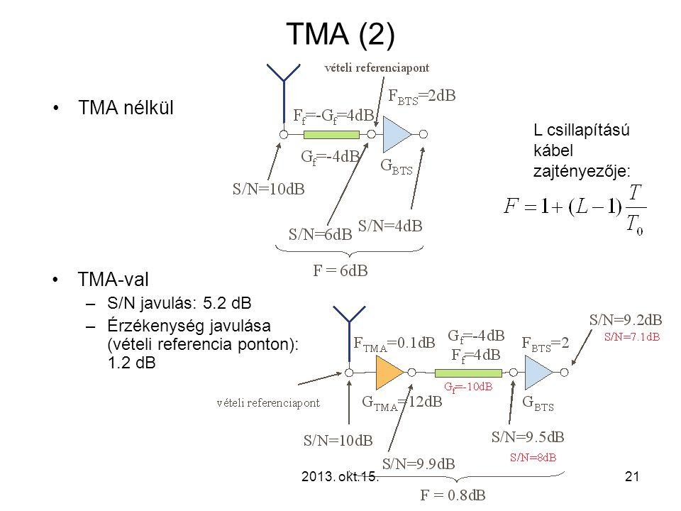 TMA (2) •TMA nélkül •TMA-val –S/N javulás: 5.2 dB –Érzékenység javulása (vételi referencia ponton): 1.2 dB L csillapítású kábel zajtényezője: 212013.