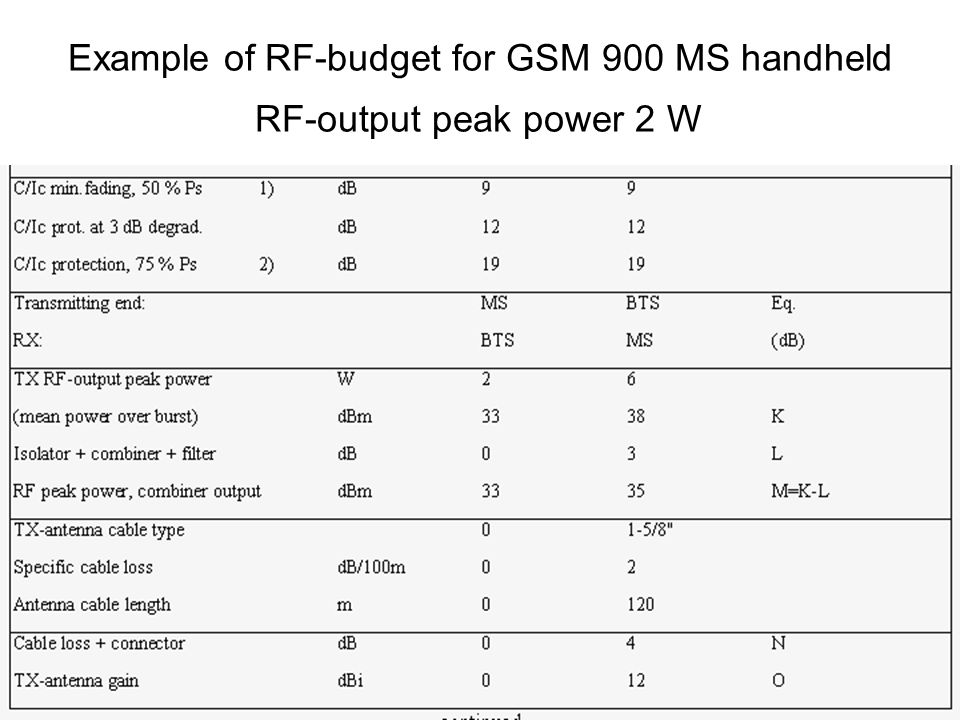 2013. okt.15.34 Example of RF ‑ budget for GSM 900 MS handheld RF ‑ output peak power 2 W