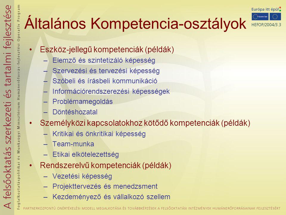•Eszköz-jellegű kompetenciák (példák) –Elemző és szintetizáló képesség –Szervezési és tervezési képesség –Szóbeli és írásbeli kommunikáció –Információrendszerezési képességek –Problémamegoldás –Döntéshozatal •Személyközi kapcsolatokhoz kötődő kompetenciák (példák) –Kritikai és önkritikai képesség –Team-munka –Etikai elkötelezettség •Rendszerelvű kompetenciák (példák) –Vezetési képesség –Projekttervezés és menedzsment –Kezdeményező és vállalkozó szellem Általános Kompetencia-osztályok