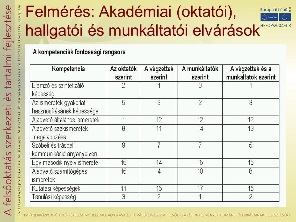 Felmérés: Akadémiai (oktatói), hallgatói és munkáltatói elvárások
