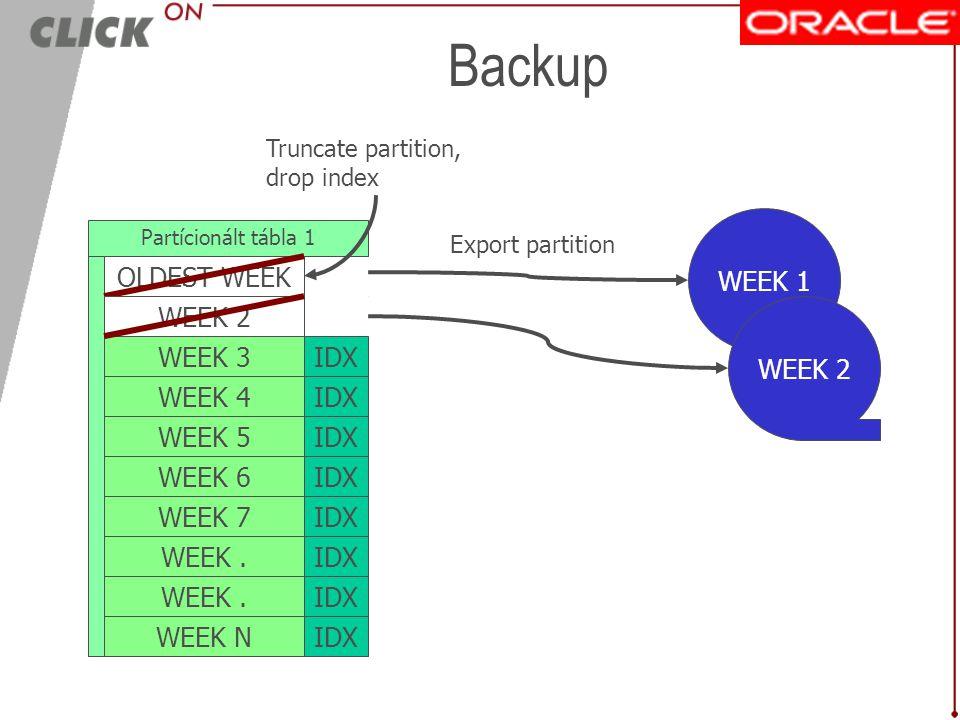 Nagyságrendi méretek Partició adatok ~ 4GB adat / hét ~ 4GB index / hét WEEK 1 WEEK 2 WEEK 3 WEEK 4 WEEK 5 WEEK 6 IDX Partícionált tábla 1 1 adatforrá