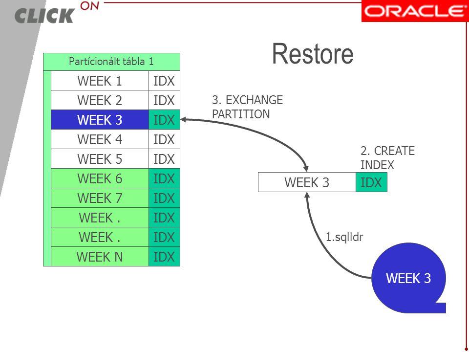 IDX Backup OLDEST WEEK WEEK 2 WEEK 3 WEEK 4 WEEK 5 WEEK 6 IDX Partícionált tábla 1 WEEK 7 WEEK. WEEK N IDX WEEK 1 Export partition OLDEST WEEK Truncat
