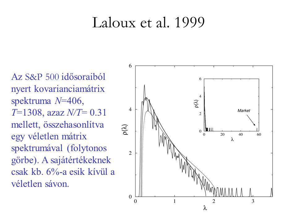 Laloux et al. 1999 Az S&P 500 idősoraiból nyert kovarianciamátrix spektruma N=406, T=1308, azaz N/T= 0.31 mellett, összehasonlítva egy véletlen mátrix