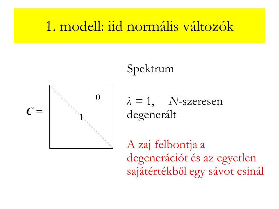 1. modell: iid normális változók Spektrum λ = 1, N-szeresen degenerált A zaj felbontja a degenerációt és az egyetlen sajátértékb ő l egy sávot csinál