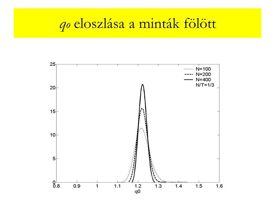 q o eloszlása a minták fölött