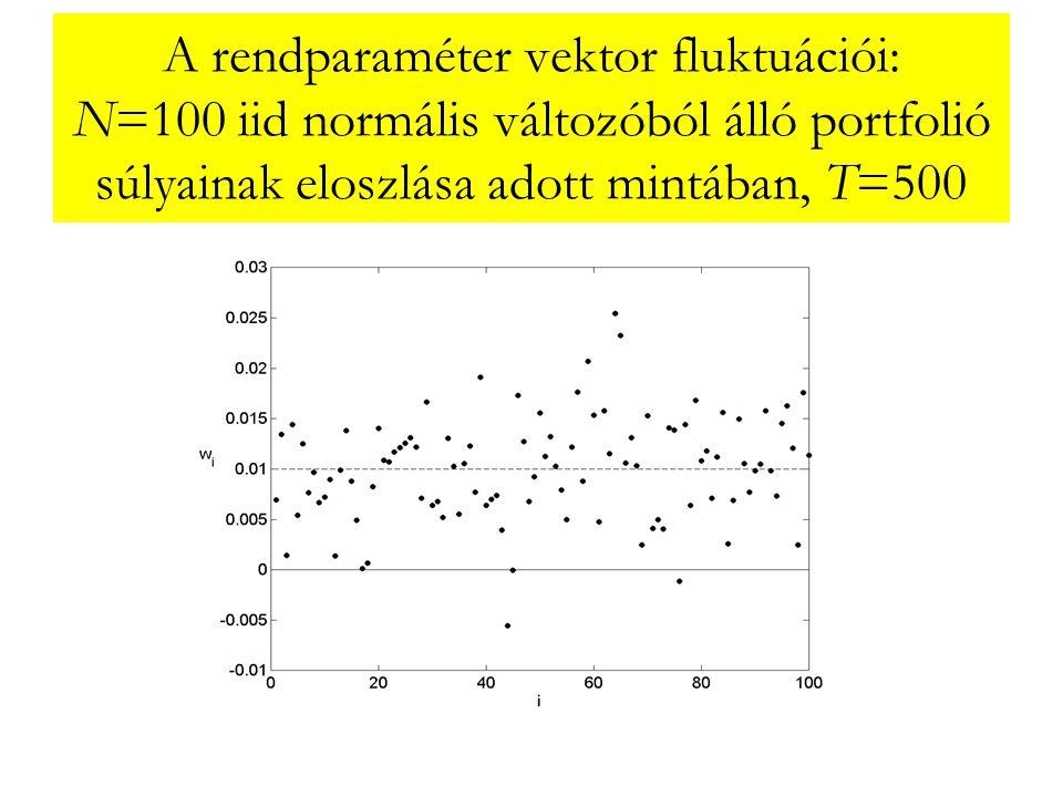 A rendparaméter vektor fluktuációi: N=100 iid normális változóból álló portfolió súlyainak eloszlása adott mintában, T=500