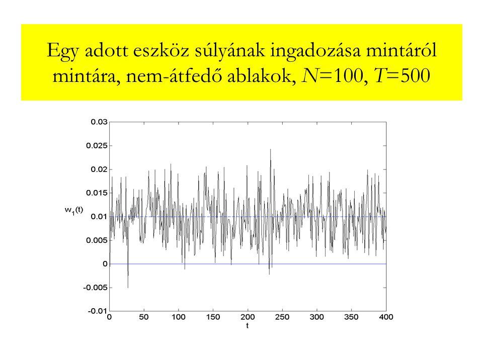 Egy adott eszköz súlyának ingadozása mintáról mintára, nem-átfedő ablakok, N=100, T=500