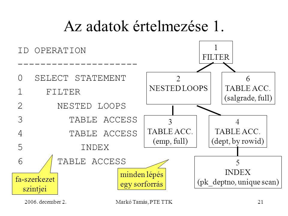 2006. december 2.Markó Tamás, PTE TTK21 Az adatok értelmezése 1. ID OPERATION --------------------- 0 SELECT STATEMENT 1 FILTER 2 NESTED LOOPS 3 TABLE
