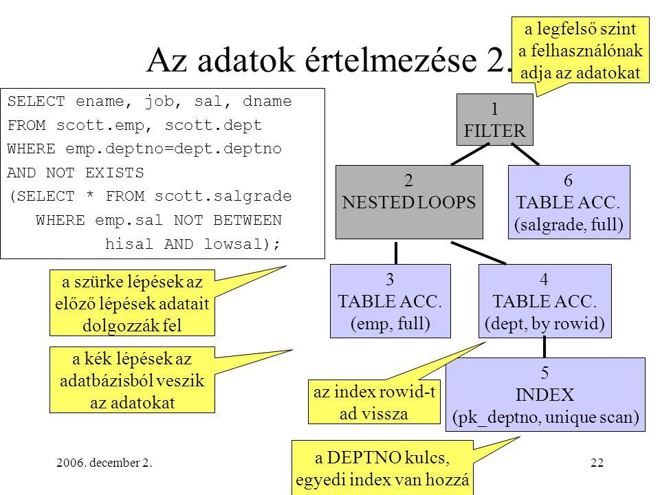 2006. december 2.22 Az adatok értelmezése 2. 1 FILTER 2 NESTED LOOPS 6 TABLE ACC.