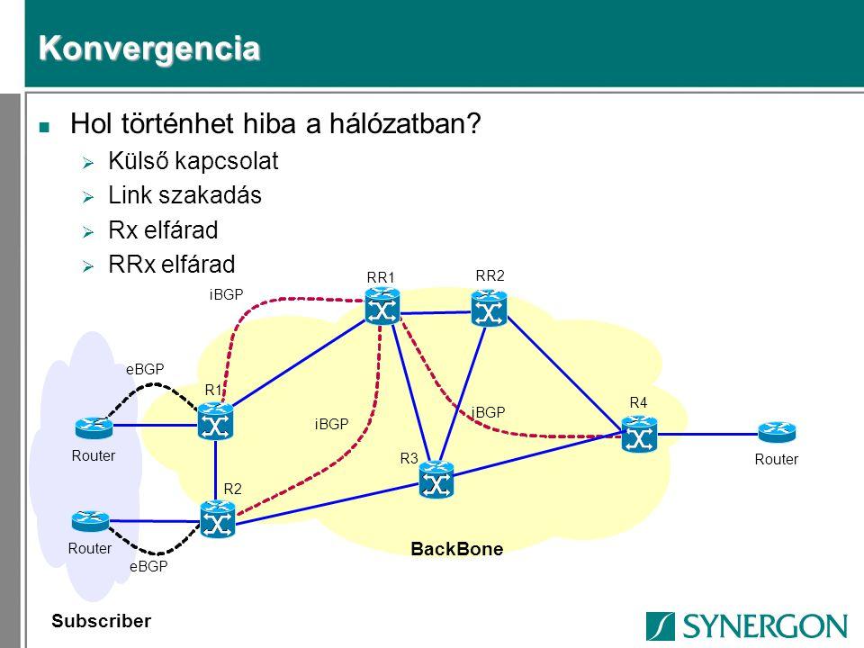 Konvergencia n Hol történhet hiba a hálózatban?  Külső kapcsolat  Link szakadás  Rx elfárad  RRx elfárad iBGP Subscriber eBGP _________ Router _ R