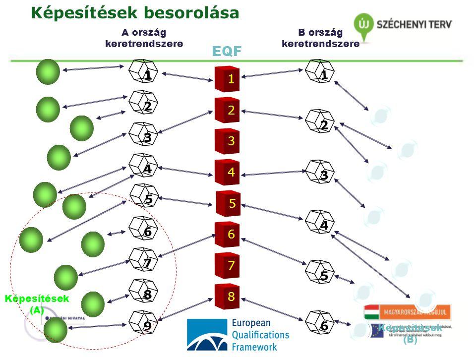 1 2463578 8 7 6 5 4 3 2 1 9 124356 EQF A ország keretrendszere B ország keretrendszere Képesítések (A) Képesítések (B) Képesítések besorolása