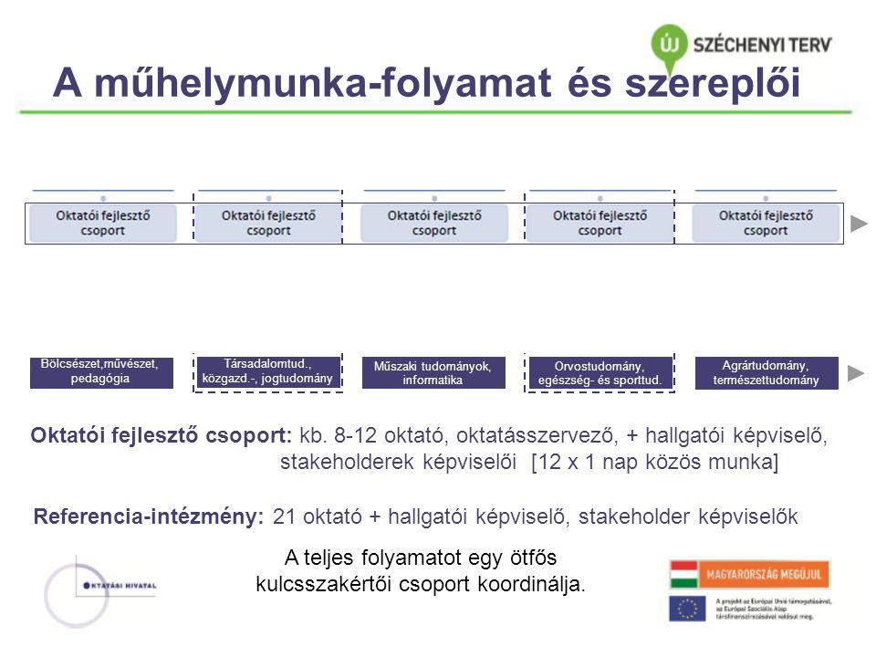 A műhelymunka-folyamat és szereplői Oktatói fejlesztő csoport: kb.