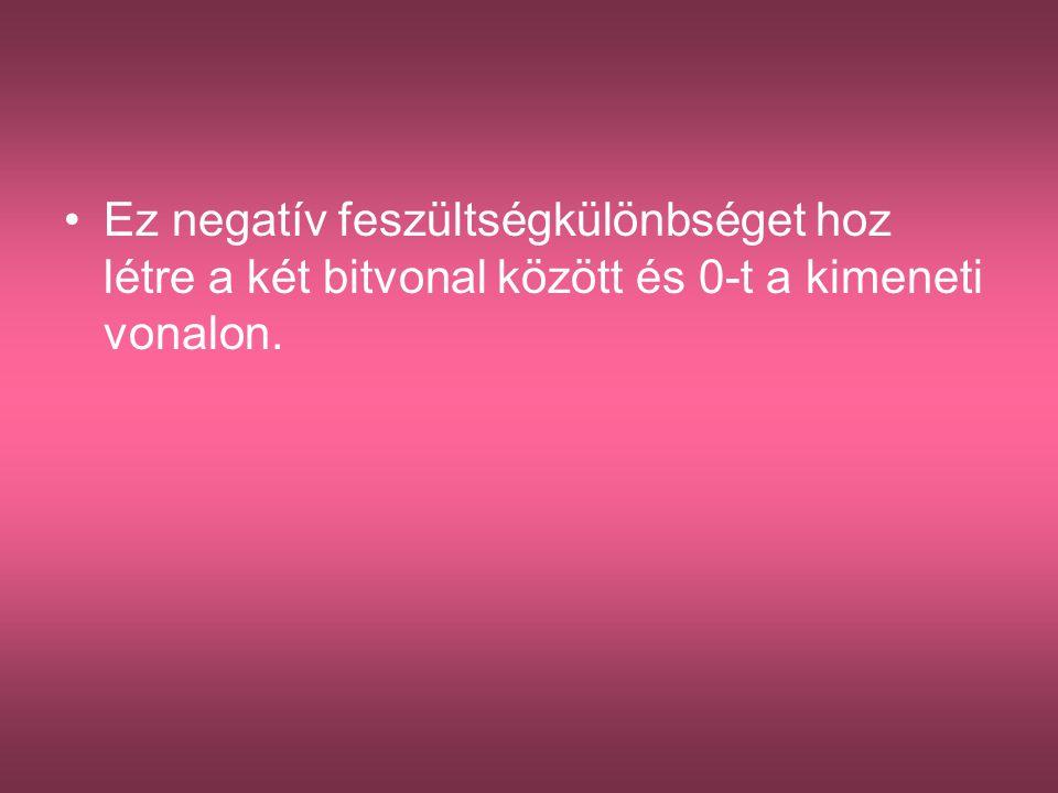 •Ez negatív feszültségkülönbséget hoz létre a két bitvonal között és 0-t a kimeneti vonalon.