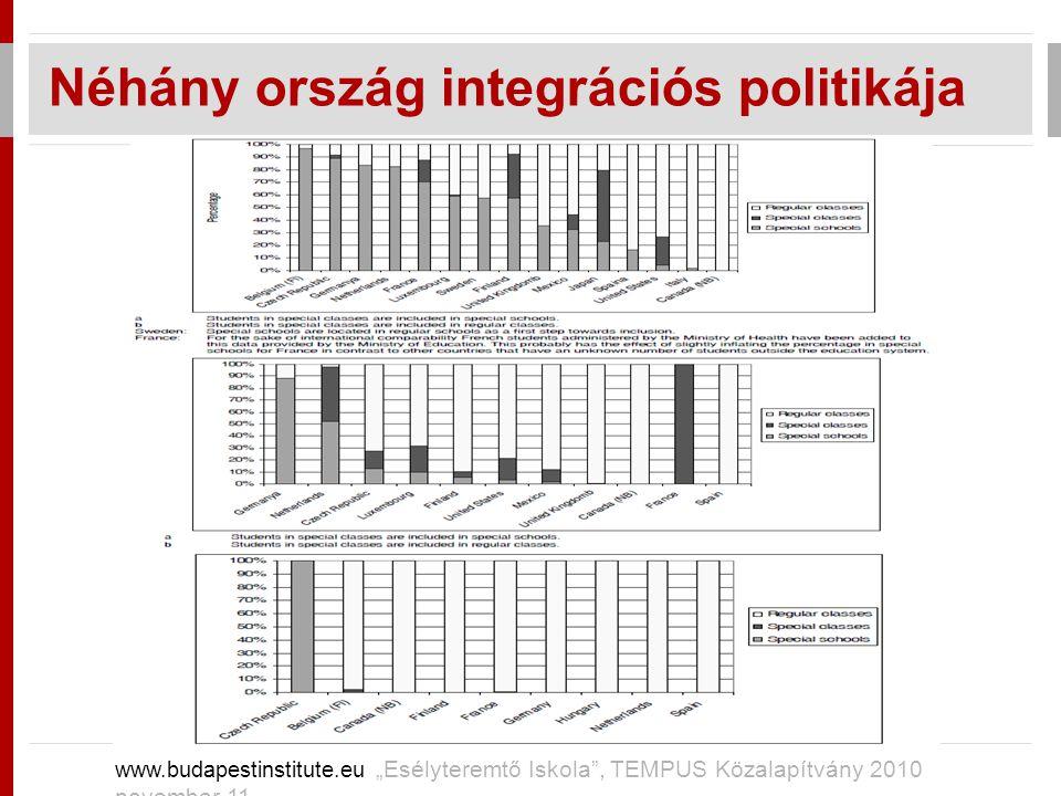 """Néhány ország integrációs politikája www.budapestinstitute.eu """"Esélyteremtő Iskola"""", TEMPUS Közalapítvány 2010 november 11"""