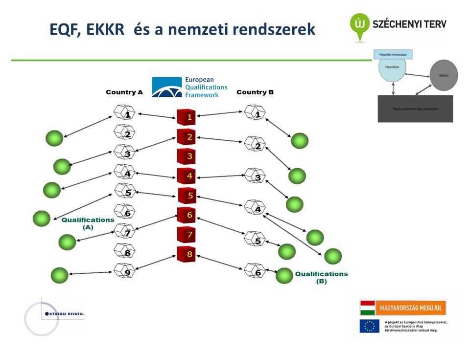 EQF, EKKR és a nemzeti rendszerek