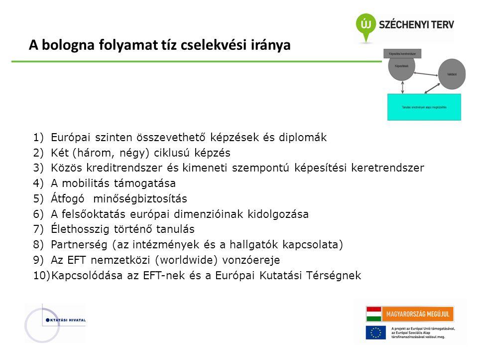 1)Európai szinten összevethető képzések és diplomák 2)Két (három, négy) ciklusú képzés 3)Közös kreditrendszer és kimeneti szempontú képesítési keretrendszer 4)A mobilitás támogatása 5)Átfogó minőségbiztosítás 6)A felsőoktatás európai dimenzióinak kidolgozása 7)Élethosszig történő tanulás 8)Partnerség (az intézmények és a hallgatók kapcsolata) 9)Az EFT nemzetközi (worldwide) vonzóereje 10)Kapcsolódása az EFT-nek és a Európai Kutatási Térségnek A bologna folyamat tíz cselekvési iránya