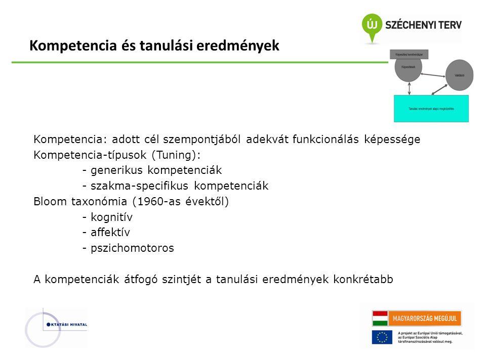 Kompetencia: adott cél szempontjából adekvát funkcionálás képessége Kompetencia-típusok (Tuning): - generikus kompetenciák - szakma-specifikus kompete