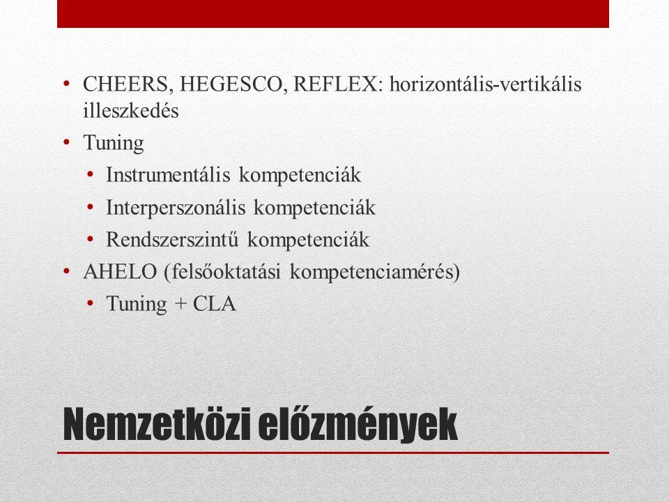 Nemzetközi előzmények • CHEERS, HEGESCO, REFLEX: horizontális-vertikális illeszkedés • Tuning • Instrumentális kompetenciák • Interperszonális kompete